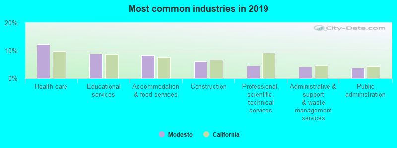 Most common industries in 2016