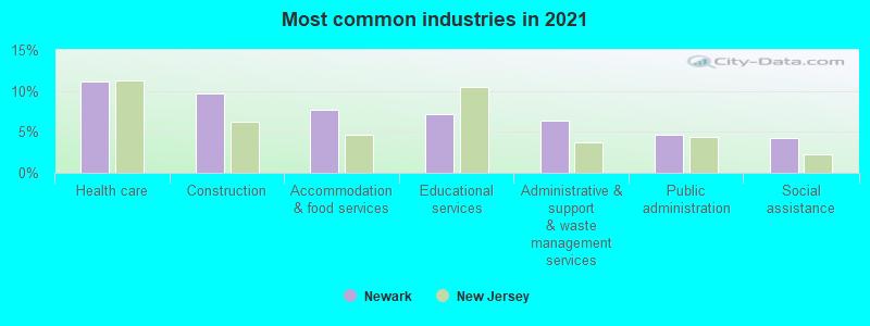 Newark, New Jersey (NJ) profile: population, maps, real estate