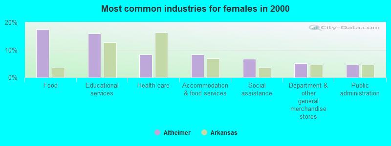 Altheimer, Arkansas (AR 72004) profile: population, maps