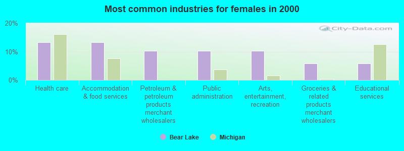 Bear Lake, Michigan (MI 49614) profile: population, maps