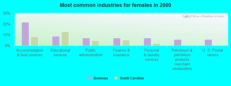 Bonneau, South Carolina (SC 29431) profile: population, maps