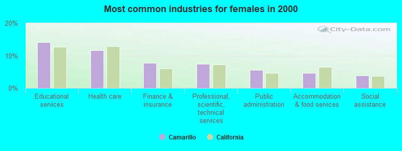 Most common industries for females