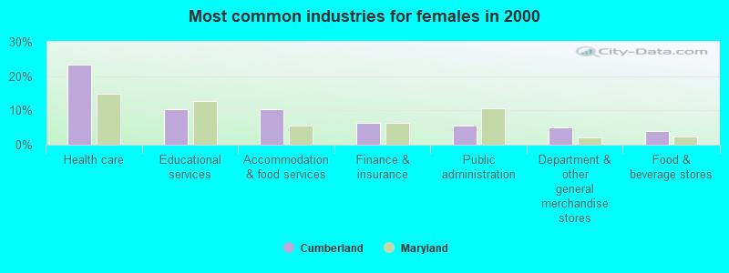 Cumberland, Maryland (MD 21502) profile: population, maps