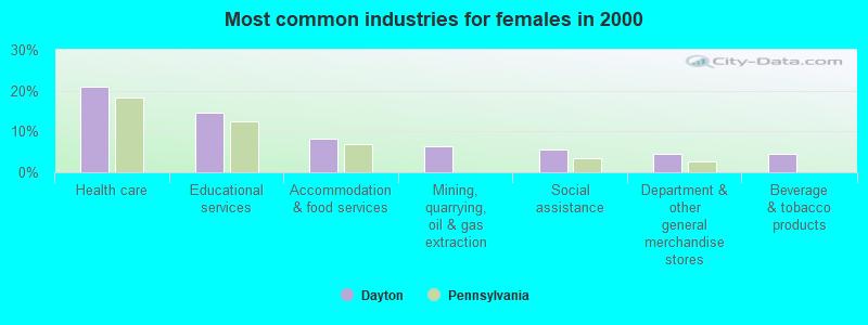 Dayton, Pennsylvania (PA 16222) profile: population, maps