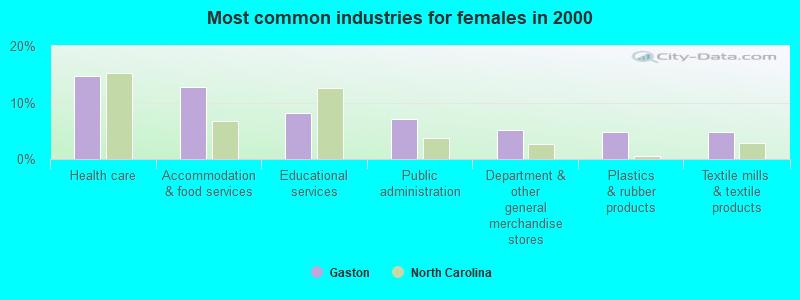 Gaston, North Carolina (NC 27832) profile: population, maps
