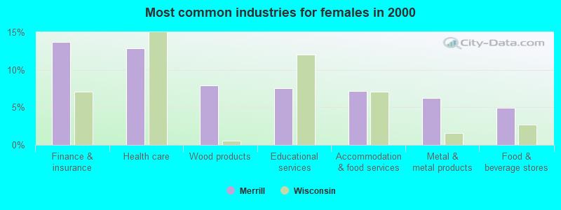 wisconsin building supply merrill wi Merrill Wisconsin WI 54452 Profile Population Maps