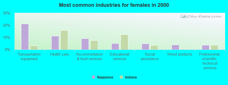Nappanee, Indiana (IN 46550) profile: population, maps, real