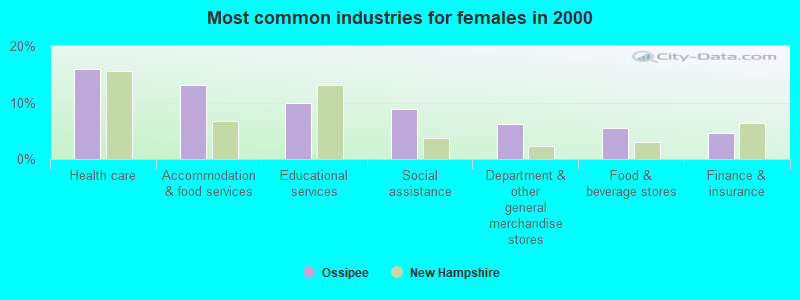 Ossipee, New Hampshire (NH 03814) profile: population, maps