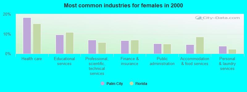 Palm City, Florida (FL 34990) profile: population, maps