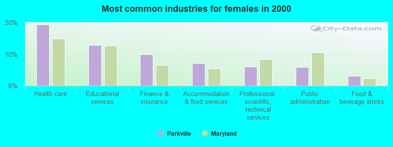 Parkville, Maryland (MD 21234) profile: population, maps