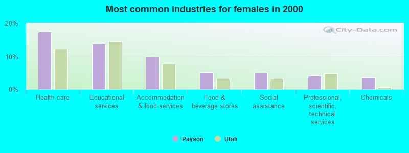 Payson, Utah (UT 84651) profile: population, maps, real