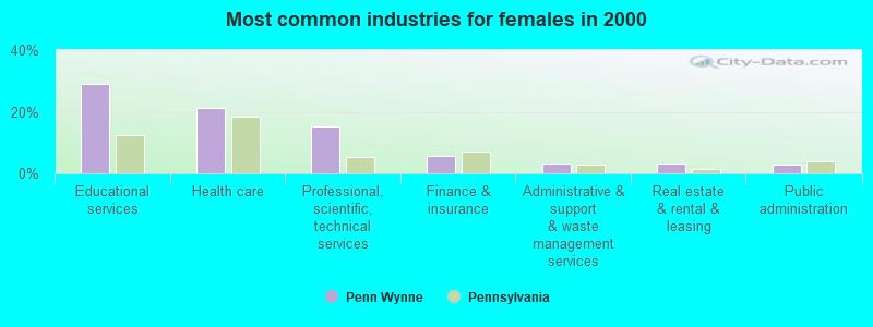 Penn Wynne, Pennsylvania (PA 19096) profile: population