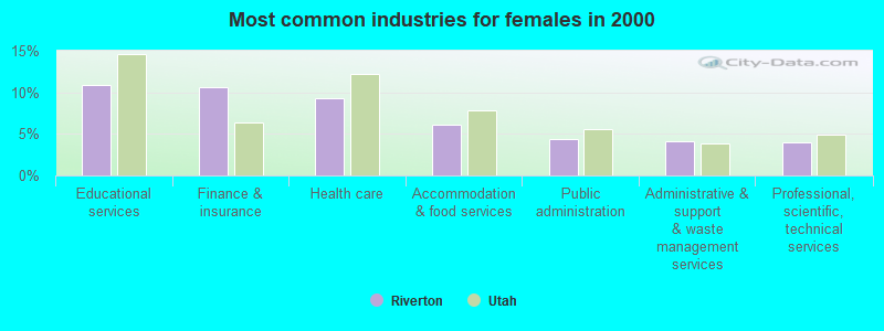 Riverton, Utah (UT 84095) profile: population, maps, real
