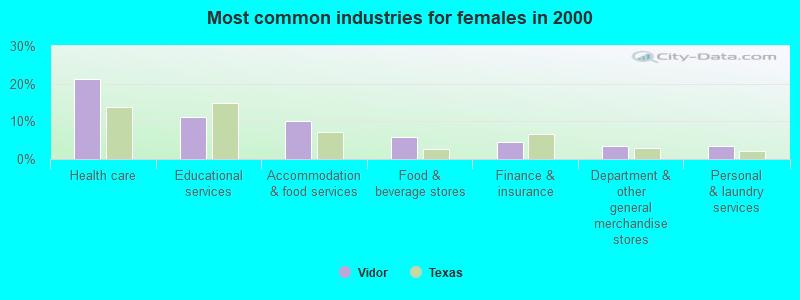Vidor, Texas (TX 77662) profile: population, maps, real