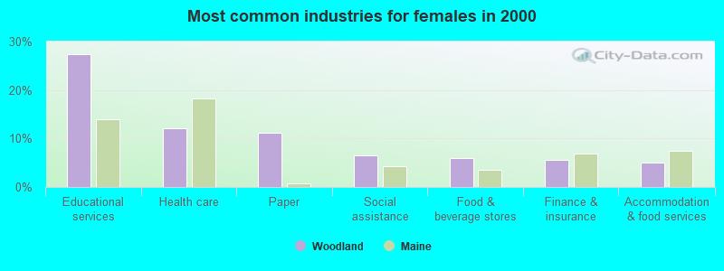 Woodland, Maine (ME 04694) profile: population, maps, real estate