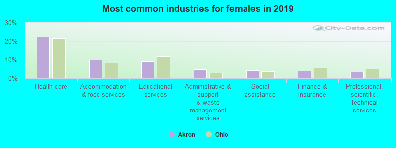 Most common industries for females in 2019
