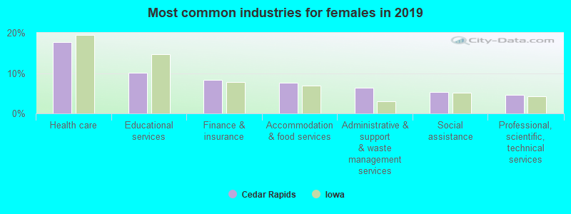 Most common industries for females in 2017