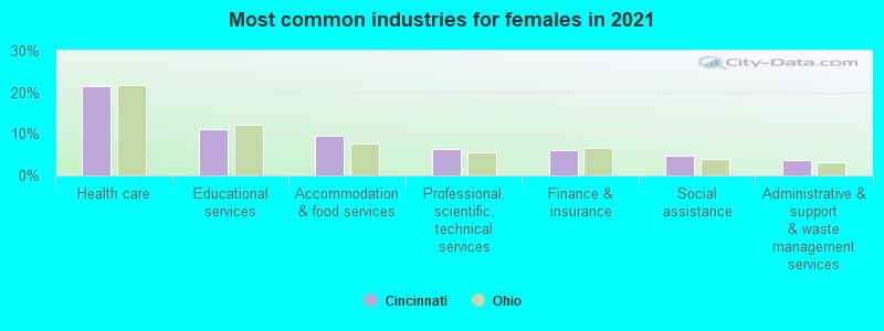 Cincinnati, Ohio (OH) profile: population, maps, real estate