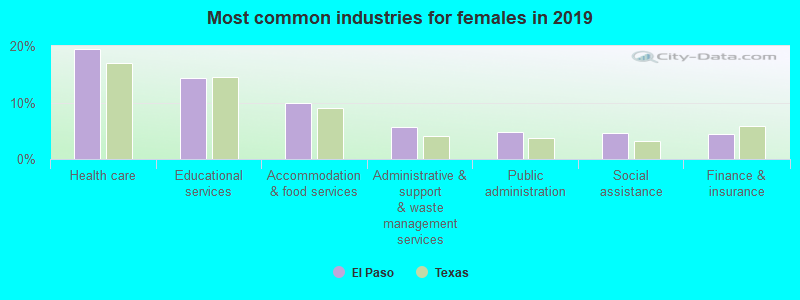 El Paso Texas Tx Profile Population Maps Real Estate