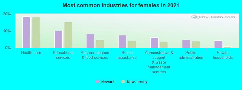 Newark, New Jersey (NJ) profile: population, maps, real