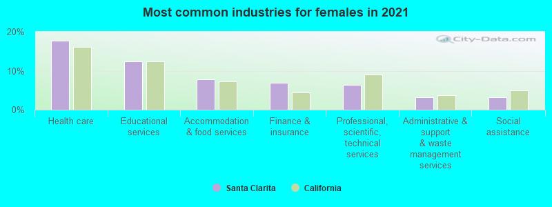 castration of sex offenders statistics in california in Santa Clarita