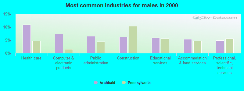 Archbald, Pennsylvania (PA) profile: population, maps, real