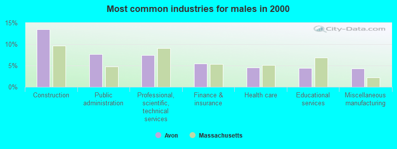Avon, Massachusetts (MA 02322) profile: population, maps