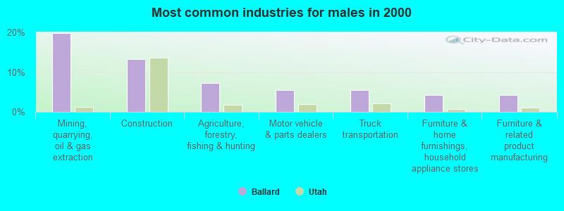 Ballard, Utah (UT 84026, 84066) profile: population, maps