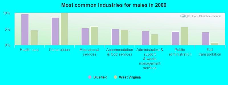 Bluefield, West Virginia (WV 24701) profile: population