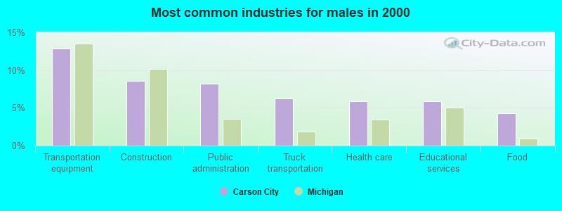 Carson City Michigan Mi 48811 Profile Population Maps Real