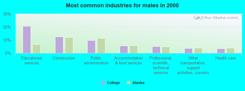 College, Alaska (AK 99775) profile: potion, maps, real ... on