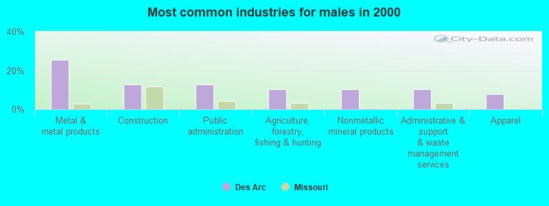 Des Arc, Missouri (MO 63636) profile: population, maps, real