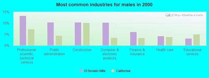 El Dorado Hills, California (CA 95762) profile: population