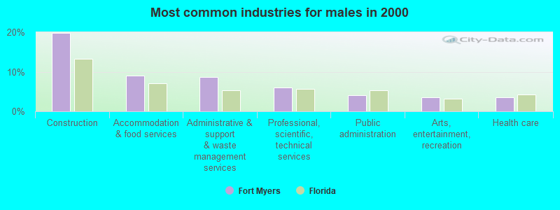 Fort Myers, Florida (FL) profile: population, maps, real