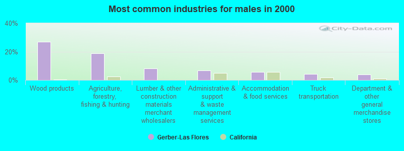 sex dating in gerber california