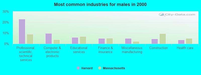 Harvard, Massachusetts (MA 01451) profile: population, maps