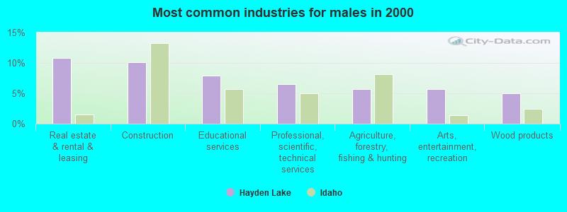 Hayden Lake, Idaho (ID 83835) profile: population, maps