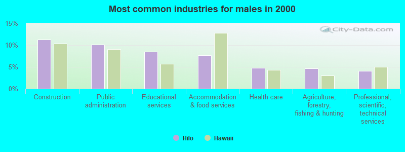 Most common industries for males