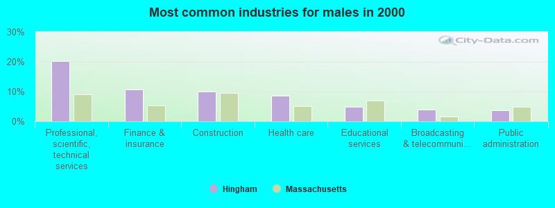 Hingham, Massachusetts (MA 02043) profile: population, maps