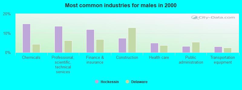 Hockessin, Delaware (DE) Profile: Population, Maps, Real
