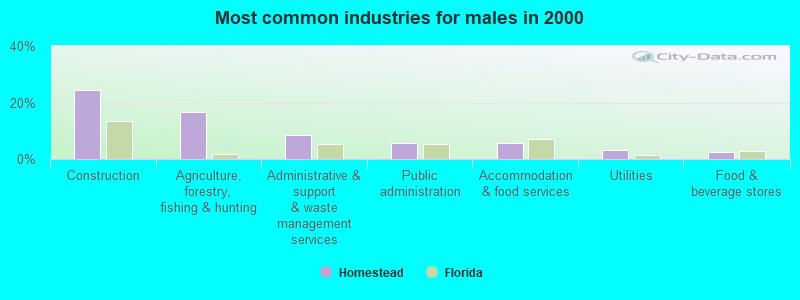 Homestead, Florida (FL 33030, 33033) profile: population