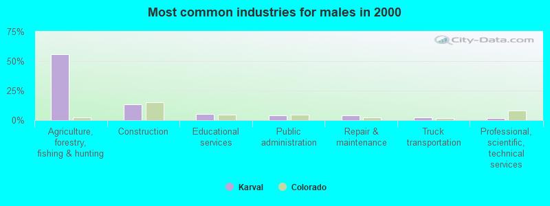 Karval Colorado Co 80823 Profile Population Maps Real