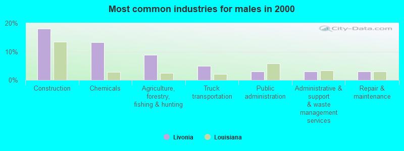Livonia, Louisiana (LA 70755, 70757) profile: population