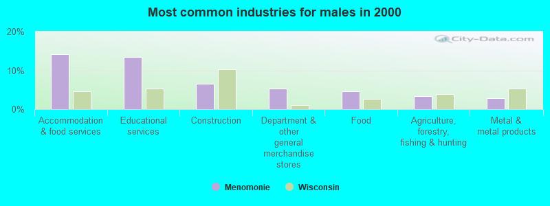 Menomonie, Wisconsin (WI 54751) profile: population, maps