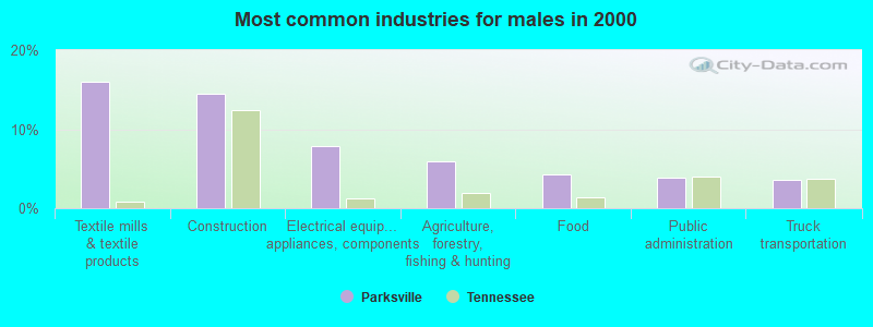 Parksville, Tennessee (TN 37361) Profile: Population, Maps