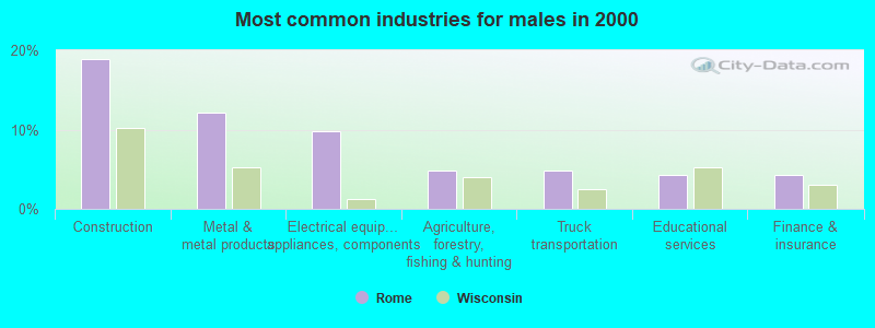 Rome, Wisconsin (WI 53178) profile: population, maps, real ...