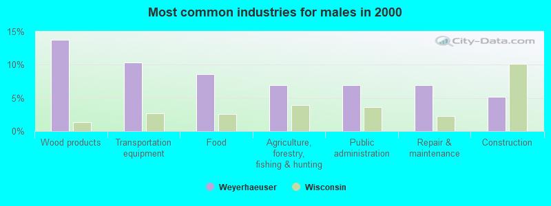 Weyerhaeuser, Wisconsin (WI 54895) profile: population, maps