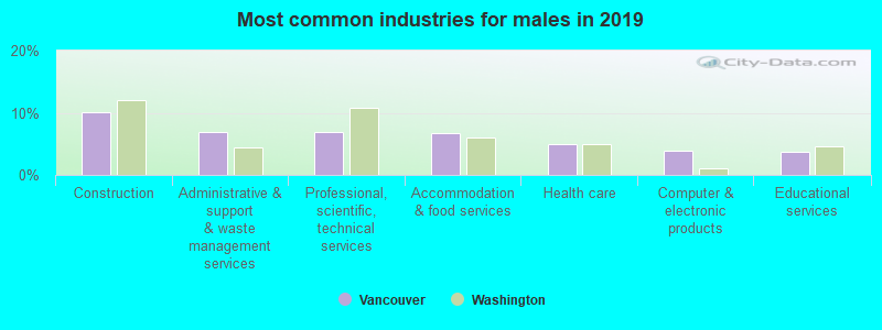 Most common industries for males in 2017