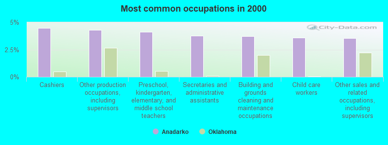 Anadarko, Oklahoma (OK 73005) profile: population, maps