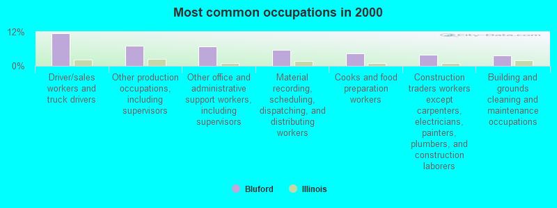Bluford, Illinois (IL 62814) profile: population, maps, real